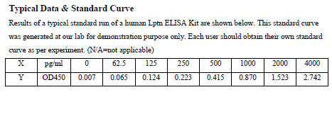 Typical Testing Data Lptn/XCL1.