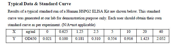 Typical Testing Data HSPG2.