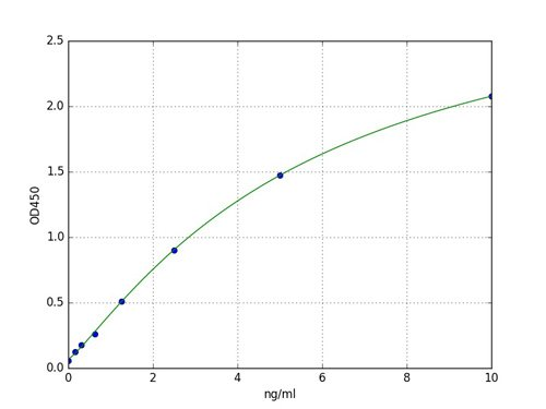 Typical Standard Curve Cpb1.