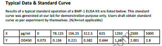 Typical Testing Data/Standard Curve (for reference only) BMP-1.
