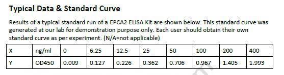 epca2 elisa kit human epca2 (early prostate cancer antigen 2top