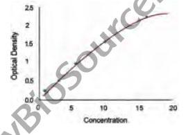 典型测试数据/标准曲线(仅供参考)