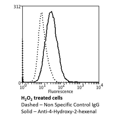 Flow Cytometry (FC/FACS) 4-HHE.
