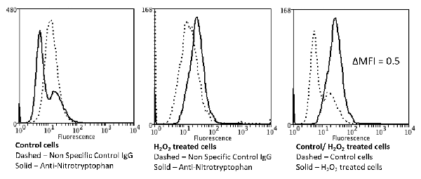 Flow Cytometry (FC/FACS) Nitrotryptophan.