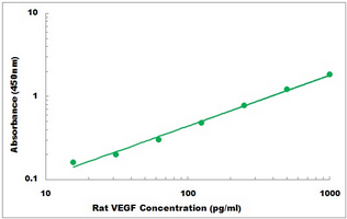 Typical Testing Data/Standard Curve (for reference only) VEGFA.