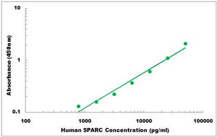Typical Testing Data/Standard Curve (for reference only) SPARC.