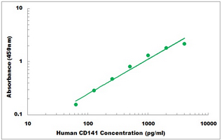 Typical Testing Data/Standard Curve (for reference only) THBD.