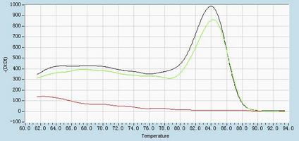 Dissociation Curve hsa-mir-29a Real-Time RT-PCR.