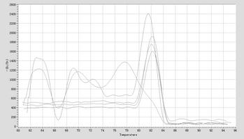 Dissociation Curve hsa-mir-1271-5p Real-Time RT-PCR.