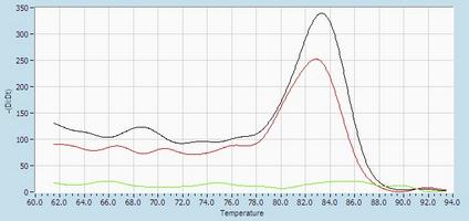 Dissociation Curve