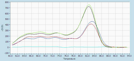 Dissociation Curve mmu-mir-125a-3p.