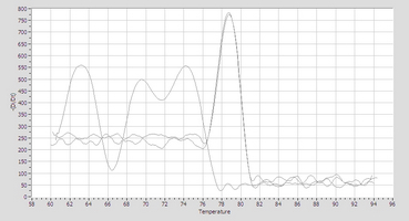 Dissociation Curve bta-mir-139 Real-Time RT-PCR.