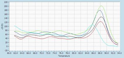 Dissociation Curve hsa-mir-219 RT-PCR.