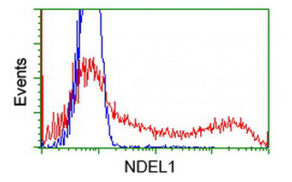 Flow Cytometry (FC/FACS) NDEL1.
