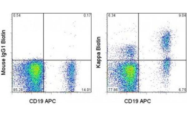 Anti Ig Kappa Antibody Flow Cytometry (FC/FACS) (FC/FACS