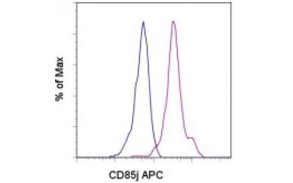 Flow Cytometry (FC/FACS) CD85j.