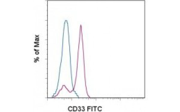 Flow Cytometry (FC/FACS) CD33.