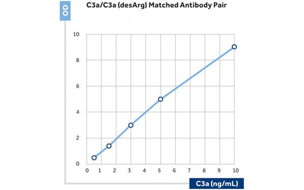 Immunoassay (IA)