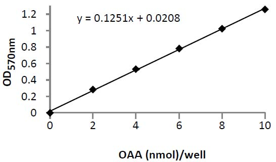 Typical Testing Data/Standard Curve (for reference only) Oxaloacetate.