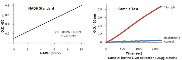 Typical Testing Data/Standard Curve (for reference only) Glucose Dehydrogenase.
