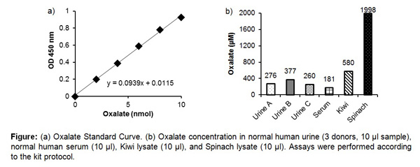 Typical Testing Data/Standard Curve (for reference only) Oxalate (Oxalic Acid).