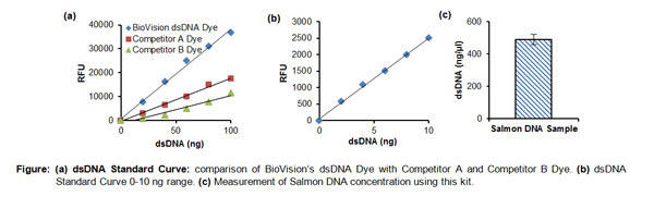 Typical Testing Data/Standard Curve (for reference only) EZQuant dsDNA Quantitation Kit.