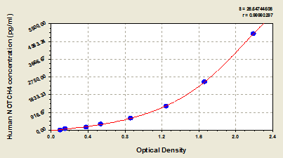 Typical Testing Data/Standard Curve (for reference only) NOTCH4.