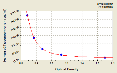 Typical Testing Data/Standard Curve (for reference only) bCTx.