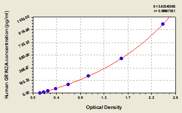 Typical Testing Data/Standard Curve (for reference only) GRIN2A.