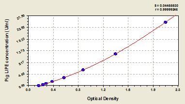 Typical Testing Data/Standard Curve (for reference only) LIPE.