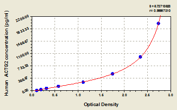 Typical Testing Data/Standard Curve (for reference only) ACTG2.