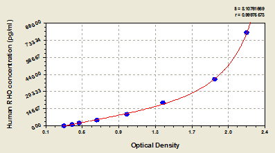 Typical Testing Data/Standard Curve (for reference only) RHO.