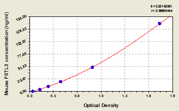 Typical Testing Data/Standard Curve (for reference only) FSTL3.