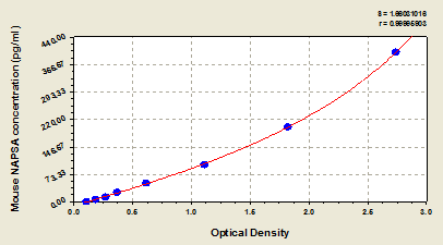 Typical Testing Data/Standard Curve (for reference only) NAPSA.