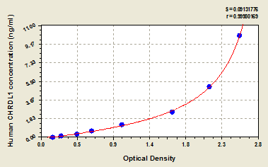 Typical Testing Data/Standard Curve (for reference only) CHRDL1.