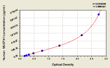 Typical Testing Data/Standard Curve (for reference only) MUSTN1.