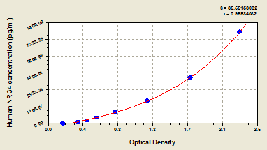 Typical Testing Data/Standard Curve (for reference only) NRG4.