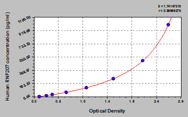 Typical Testing Data/Standard Curve (for reference only) RNF207.