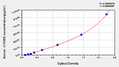 Typical Testing Data/Standard Curve (for reference only) LY6G6D.