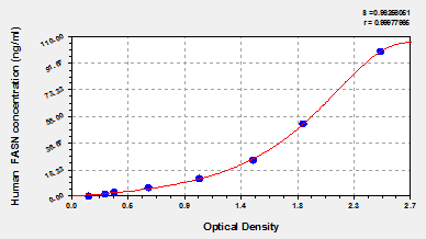 Typical Testing Data/Standard Curve (for reference only) FASN.