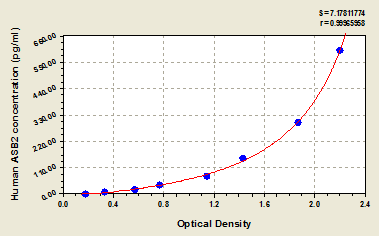 Typical Testing Data/Standard Curve (for reference only) ASB2.