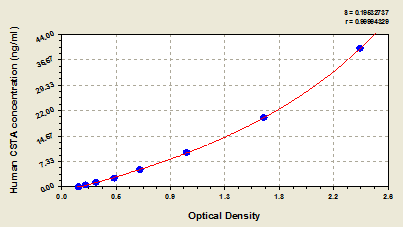 Typical Testing Data/Standard Curve (for reference only) CSTA.