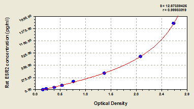 Typical Testing Data/Standard Curve (for reference only) ESR2.