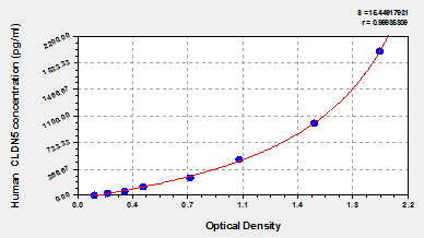 Typical Testing Data/Standard Curve (for reference only) CLDN5.