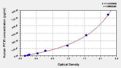 Typical Testing Data/Standard Curve (for reference only) PITX1.