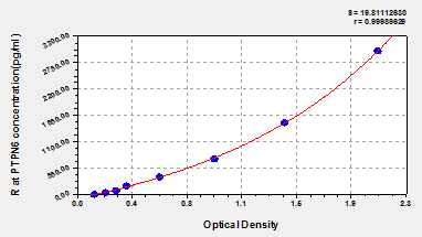 Typical Testing Data/Standard Curve (for reference only) PTPN6.