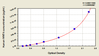 Typical Testing Data/Standard Curve (for reference only) WNT4.