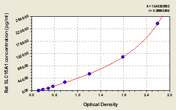 Typical Testing Data/Standard Curve (for reference only) SLC15A1.