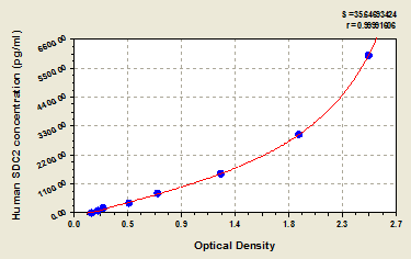 Typical Testing Data/Standard Curve (for reference only) TARS.