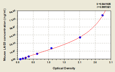 Typical Testing Data/Standard Curve (for reference only) LAG3.